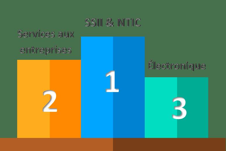 top 3 startups secteur d'activité